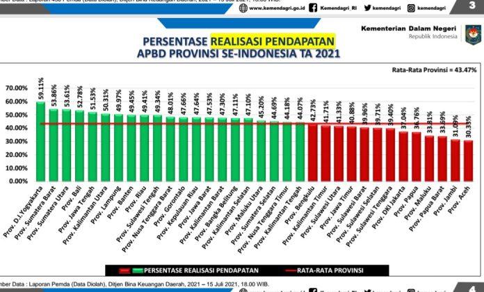 screenshot persentase realisasi anggaran