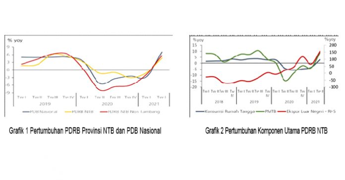 Grafik PDRB NTB